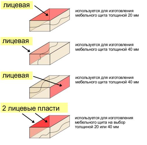 Технические требования на пиломатериал ясень
